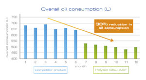 low lubricant consumption with polybio