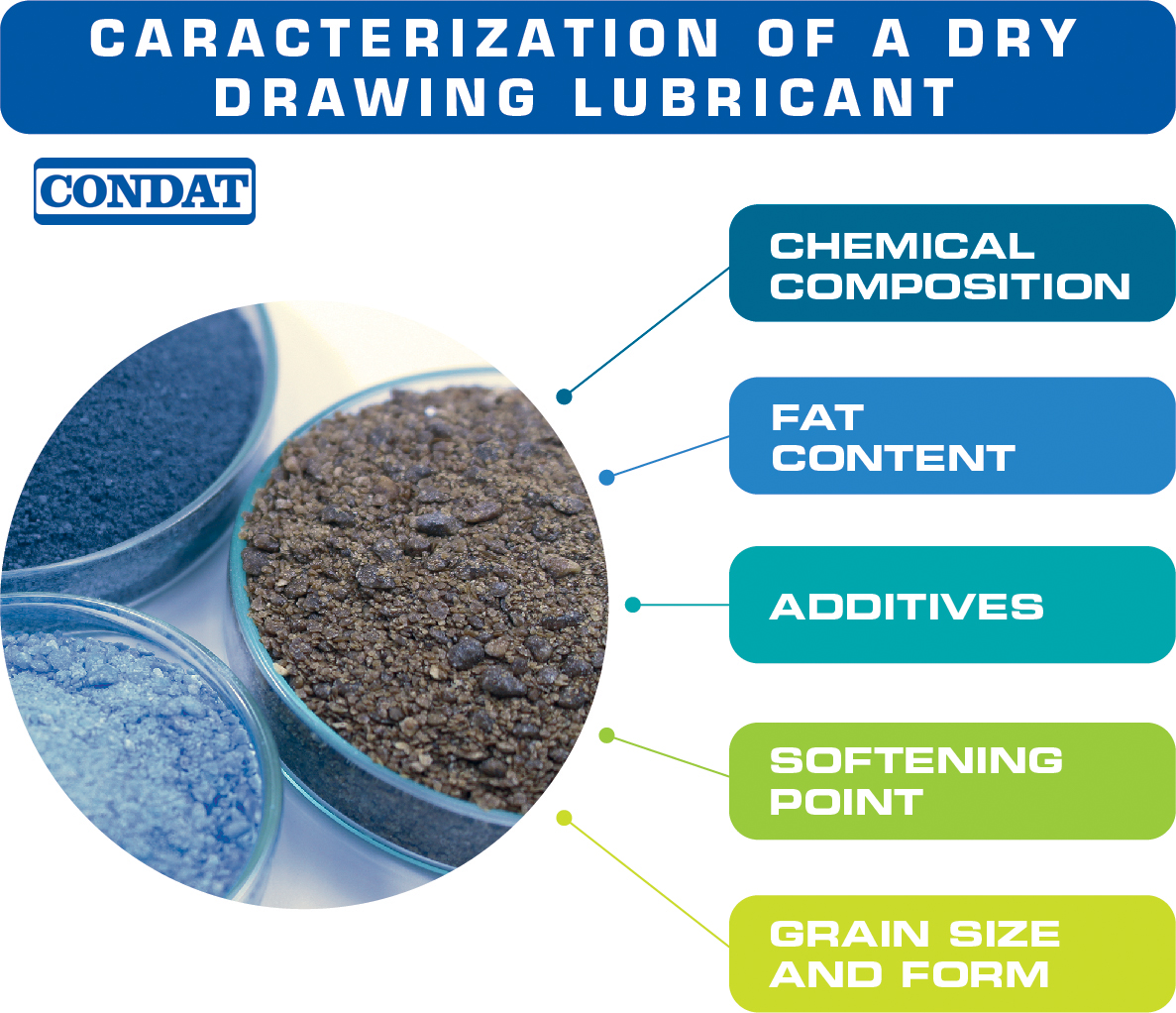 CARACTERIZATION OF A DRY DRAWING LUBRICANT
